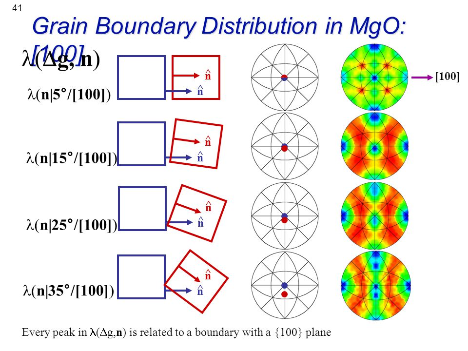 Grain Boundary Distribution in MgO: [100] l(Dg, n)